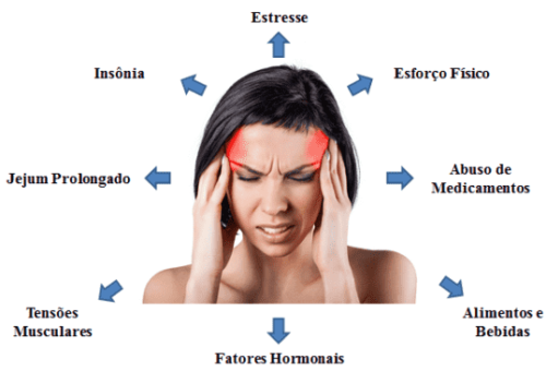 Sintomas da enxaqueca e causas
